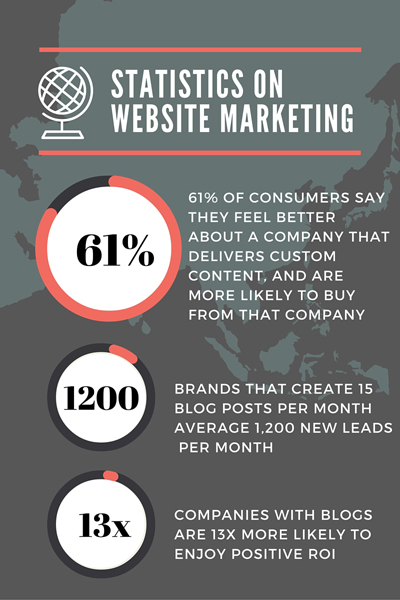 statistics on website marketing